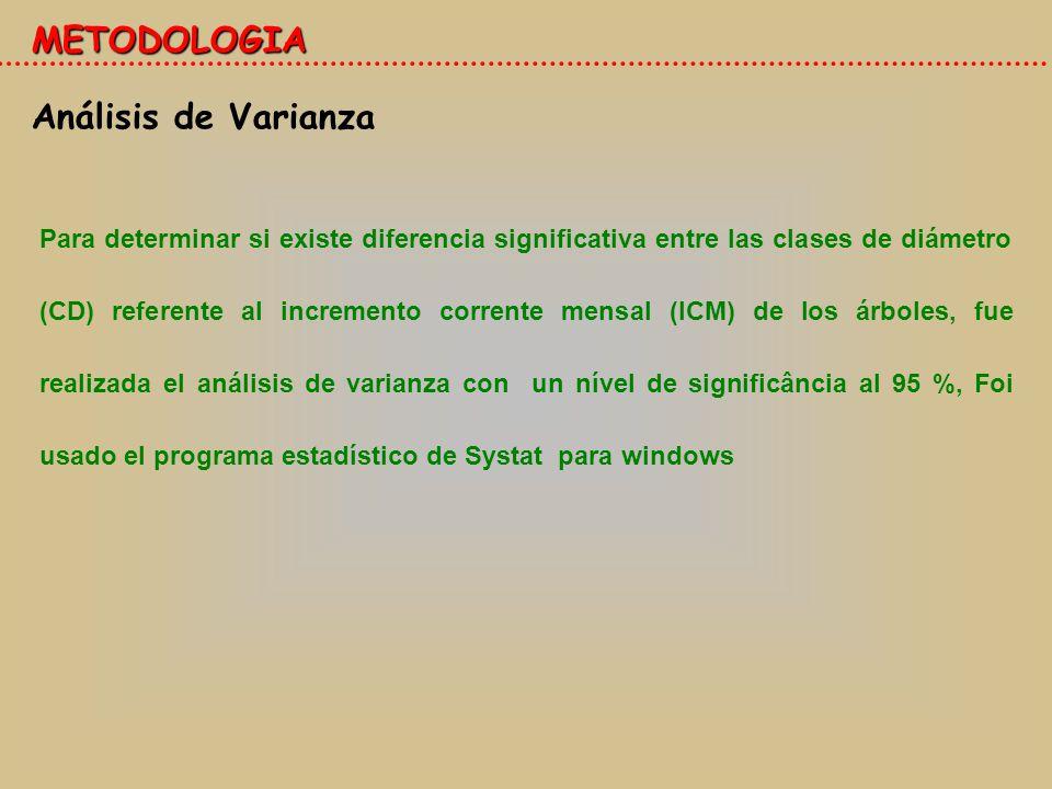METODOLOGIA Análisis de Varianza