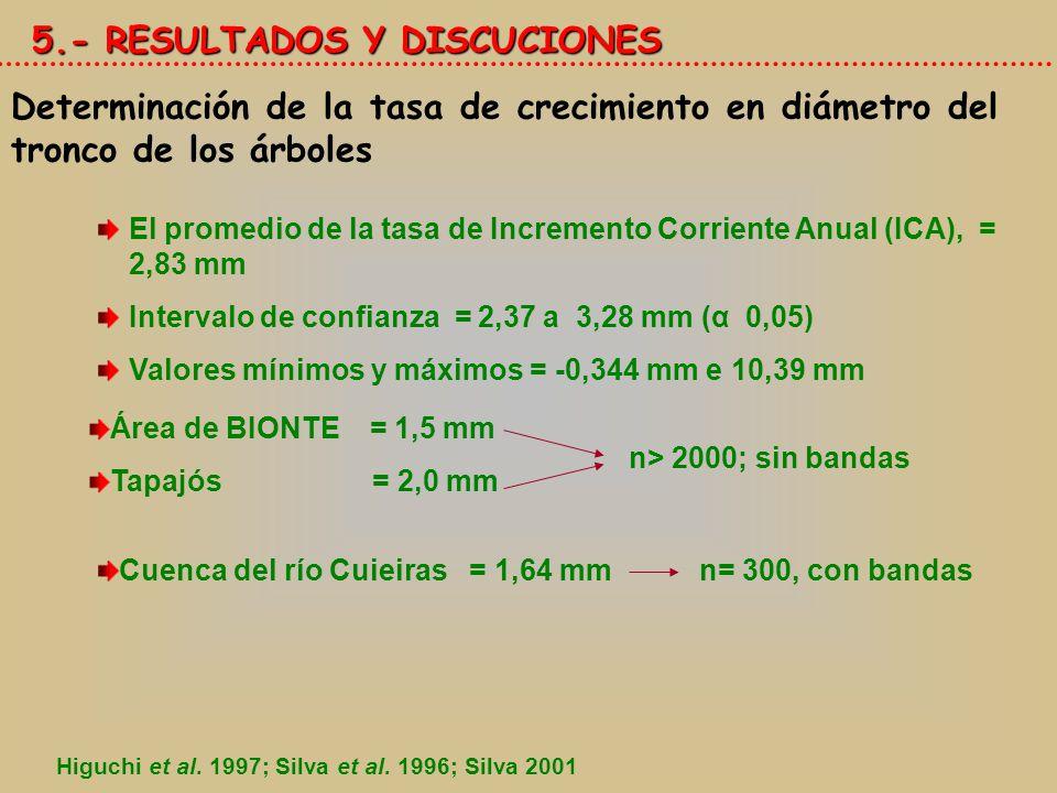 5.- RESULTADOS Y DISCUCIONES