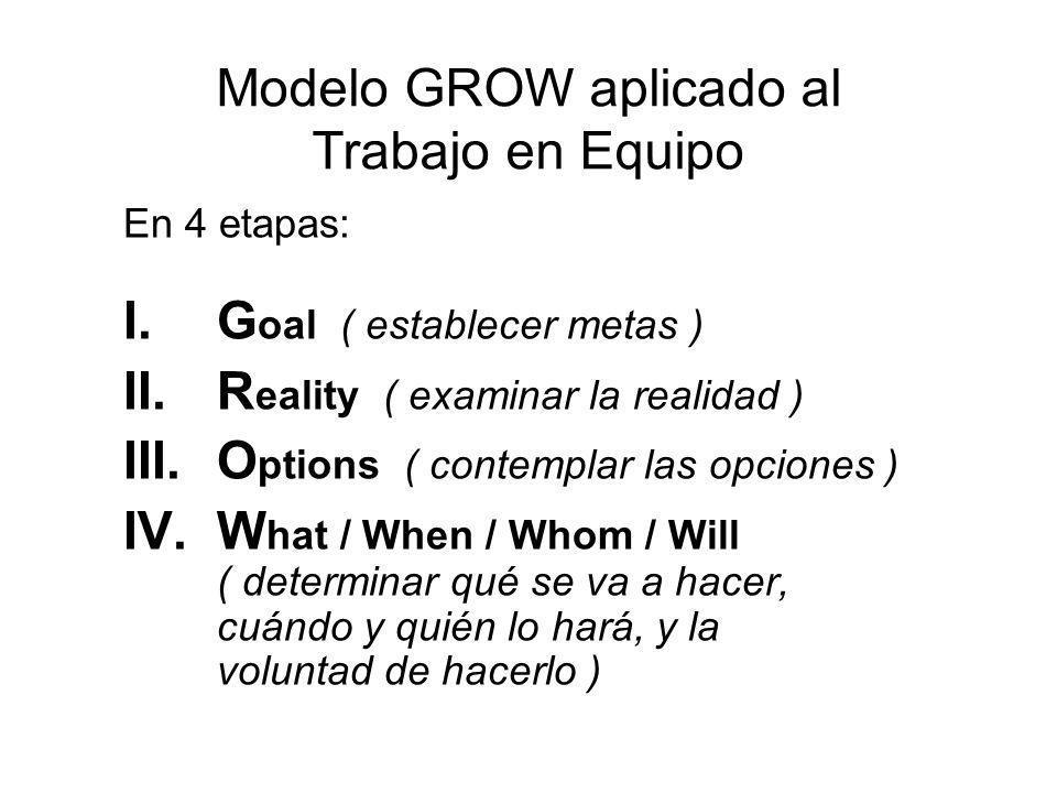 Modelo GROW aplicado al Trabajo en Equipo