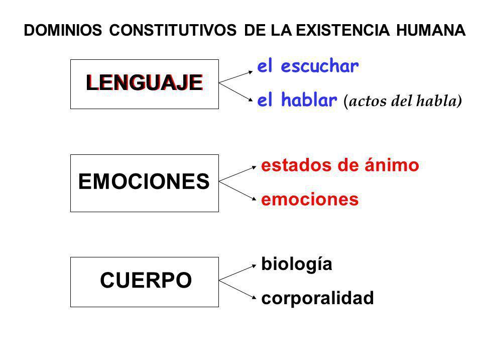 DOMINIOS CONSTITUTIVOS DE LA EXISTENCIA HUMANA