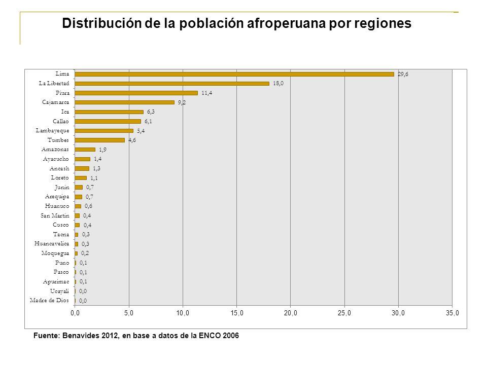 Distribución de la población afroperuana por regiones