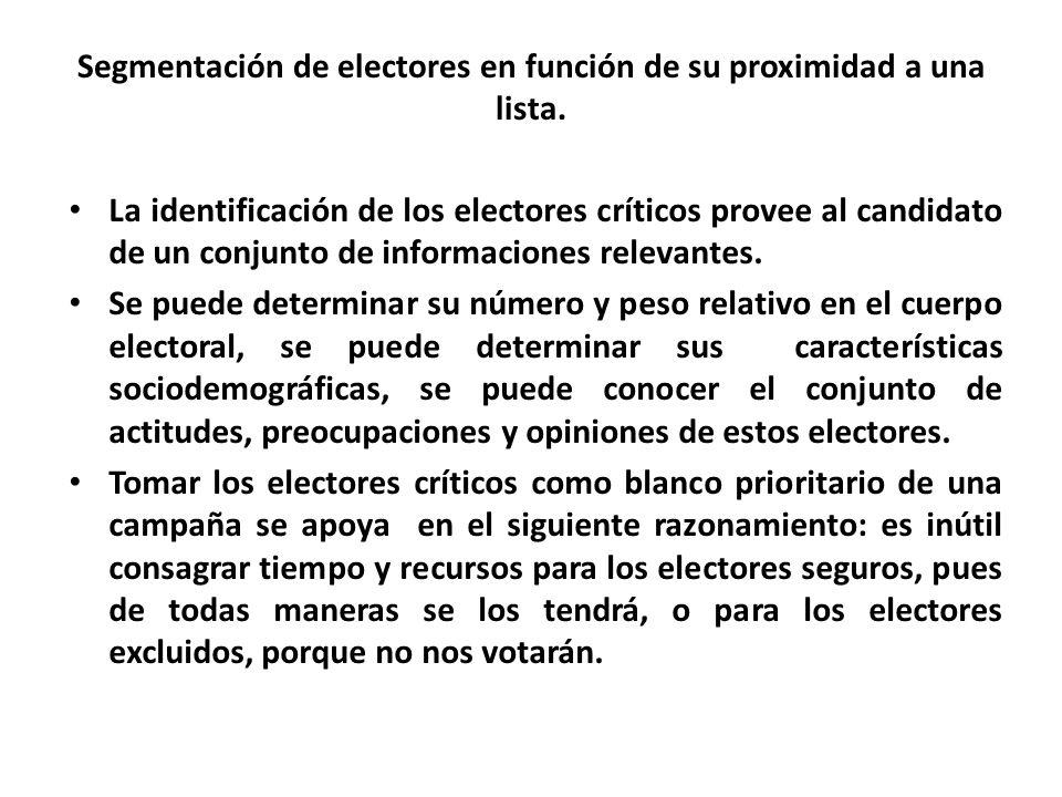 Segmentación de electores en función de su proximidad a una lista.