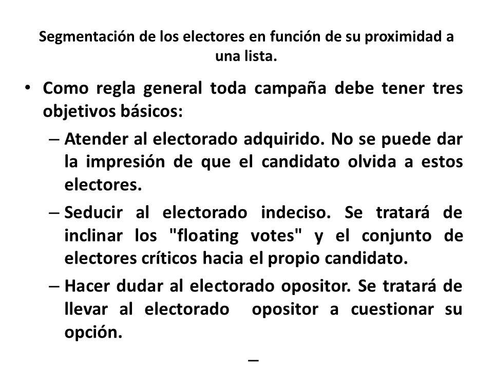Segmentación de los electores en función de su proximidad a una lista.