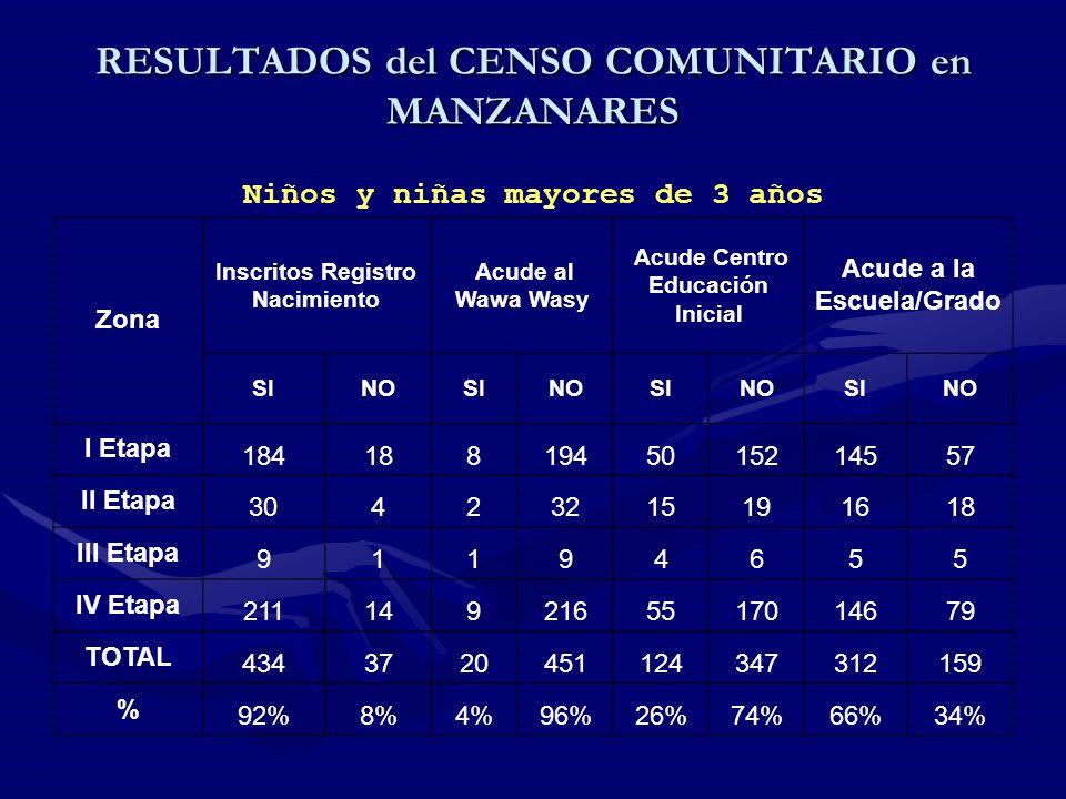 RESULTADOS del CENSO COMUNITARIO en MANZANARES