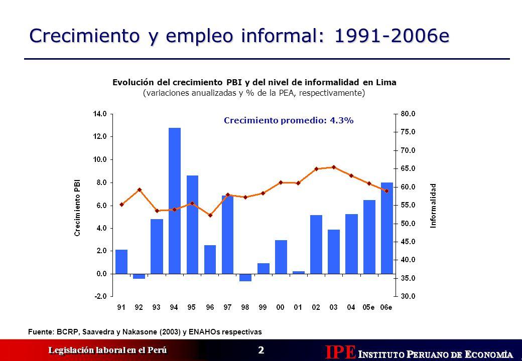 Evolución del crecimiento PBI y del nivel de informalidad en Lima