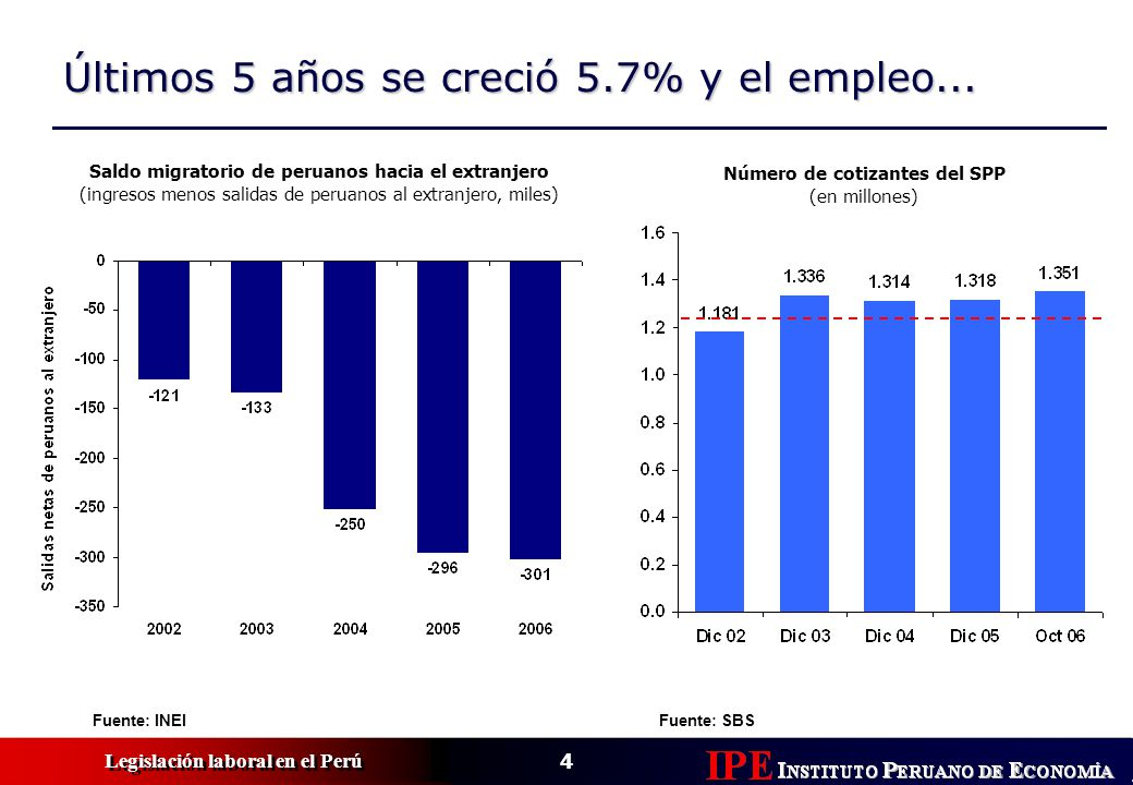 Últimos 5 años se creció 5.7% y el empleo...