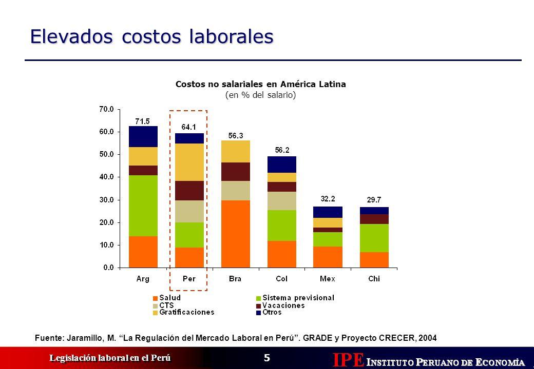 Costos no salariales en América Latina