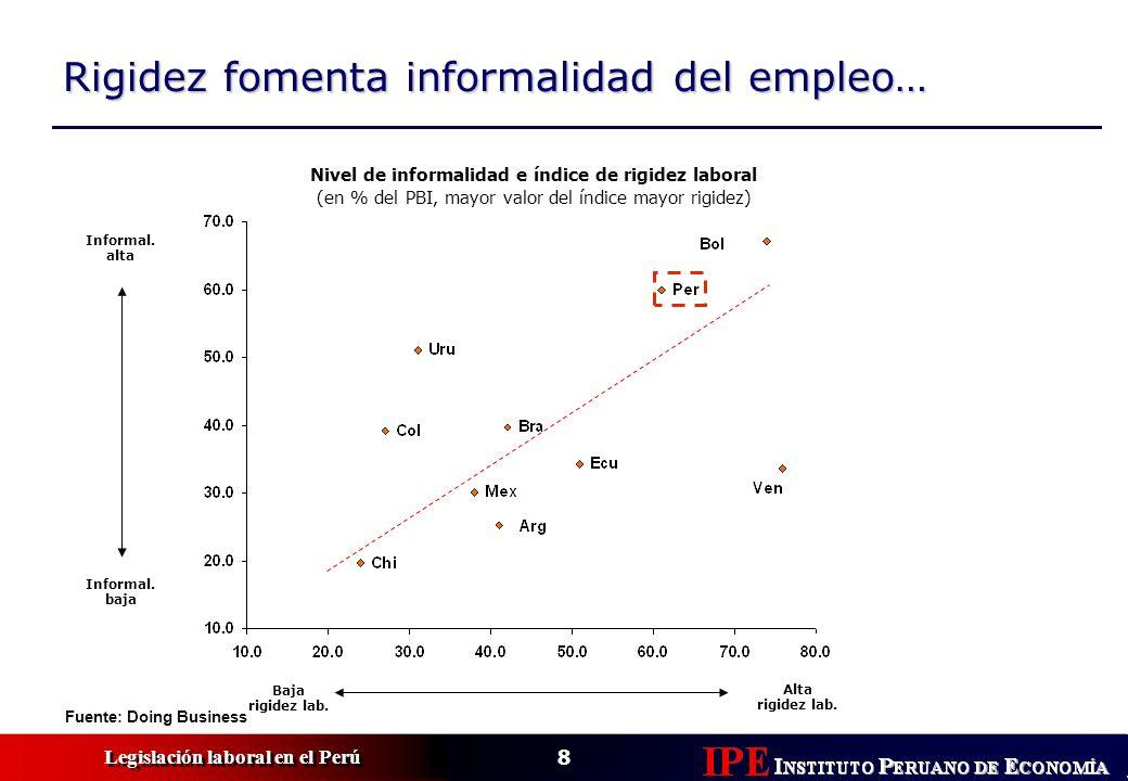 Nivel de informalidad e índice de rigidez laboral
