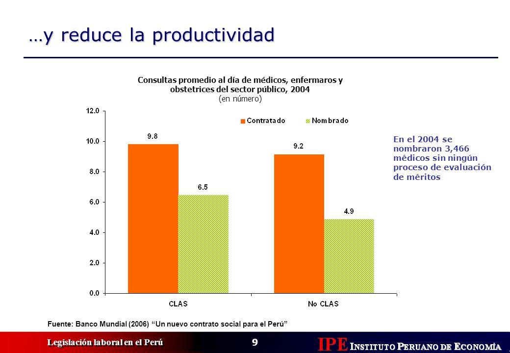 …y reduce la productividad