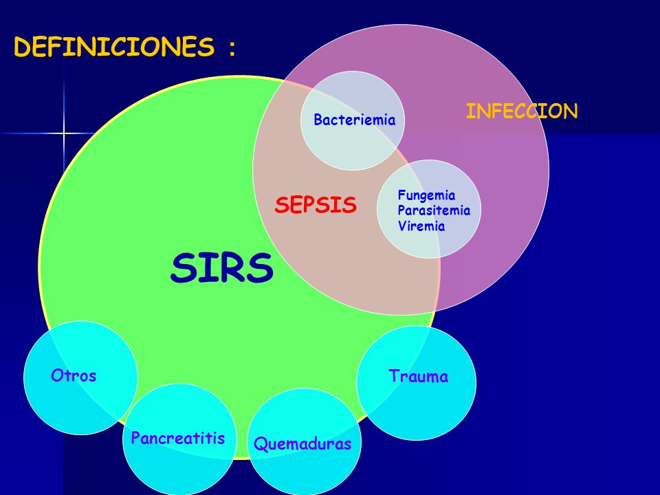 SIRS DEFINICIONES : SEPSIS INFECCION Otros Trauma Pancreatitis