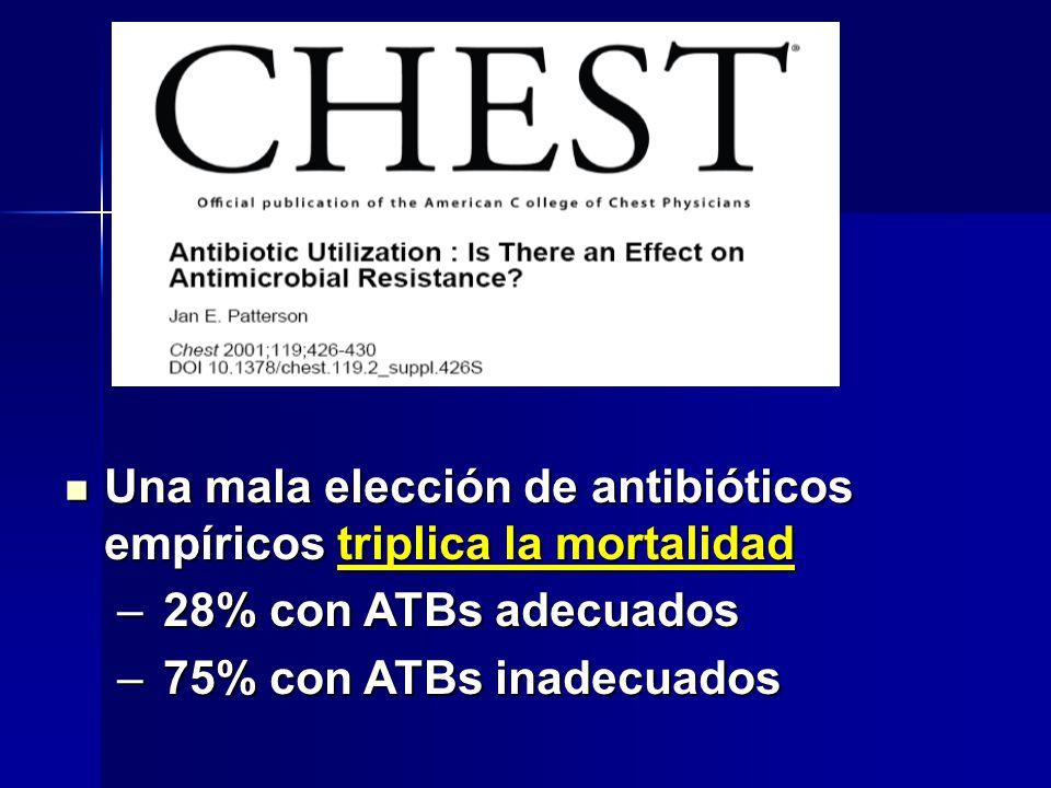 Una mala elección de antibióticos empíricos triplica la mortalidad