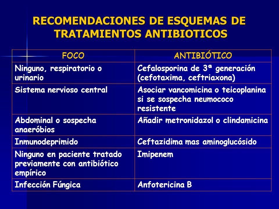 RECOMENDACIONES DE ESQUEMAS DE TRATAMIENTOS ANTIBIOTICOS
