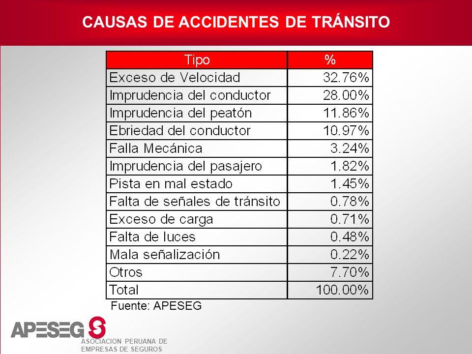 CAUSAS DE ACCIDENTES DE TRÁNSITO