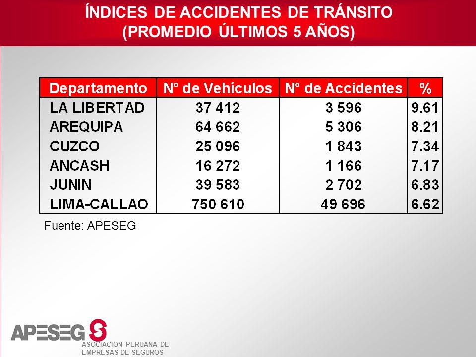 ÍNDICES DE ACCIDENTES DE TRÁNSITO (PROMEDIO ÚLTIMOS 5 AÑOS)