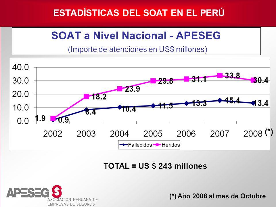 SOAT a Nivel Nacional - APESEG (Importe de atenciones en US$ millones)