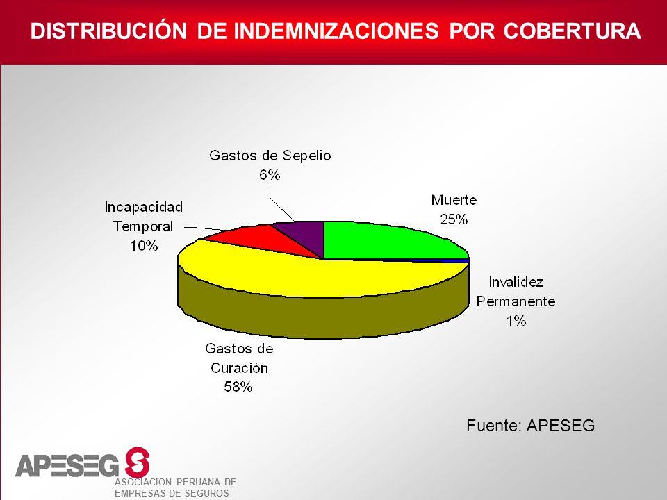 DISTRIBUCIÓN DE INDEMNIZACIONES POR COBERTURA