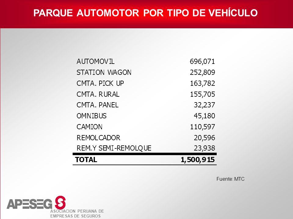PARQUE AUTOMOTOR POR TIPO DE VEHÍCULO