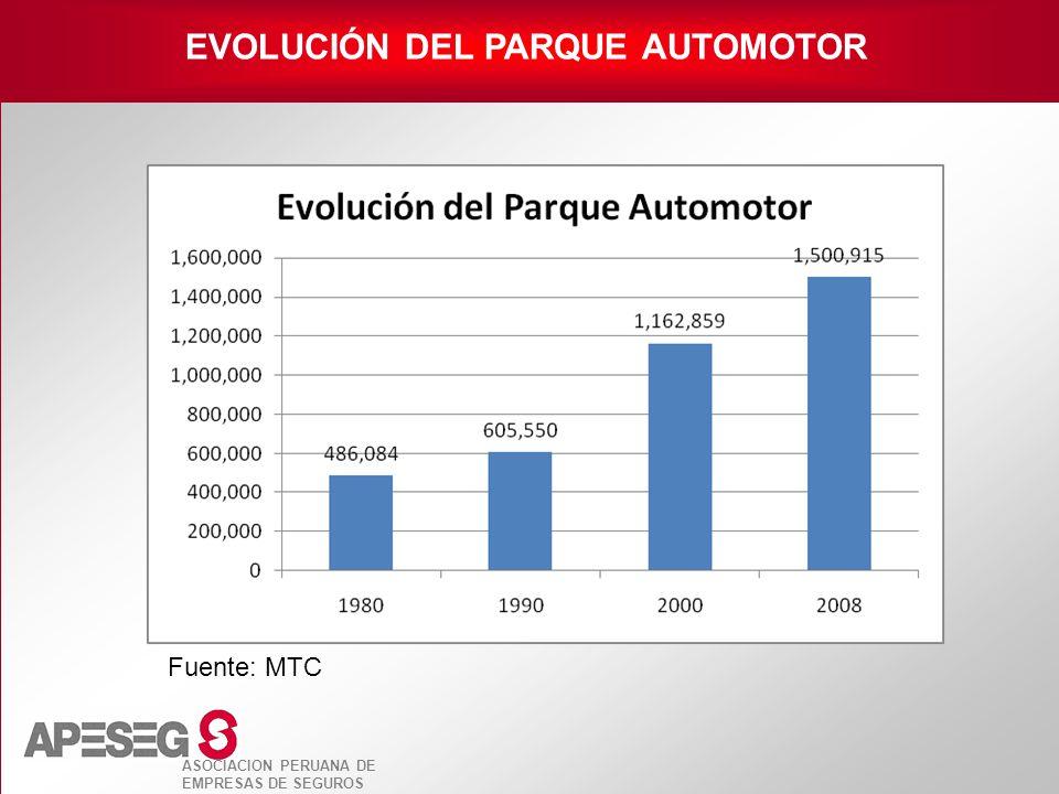 EVOLUCIÓN DEL PARQUE AUTOMOTOR
