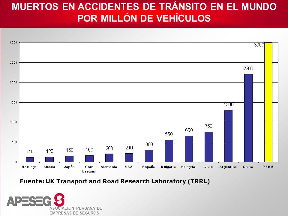 MUERTOS EN ACCIDENTES DE TRÁNSITO EN EL MUNDO POR MILLÓN DE VEHÍCULOS