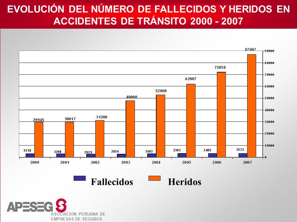EVOLUCIÓN DEL NÚMERO DE FALLECIDOS Y HERIDOS EN ACCIDENTES DE TRÁNSITO 2000 - 2007