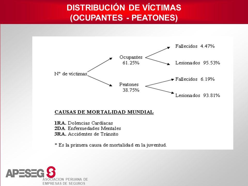 DISTRIBUCIÓN DE VÍCTIMAS (OCUPANTES - PEATONES)