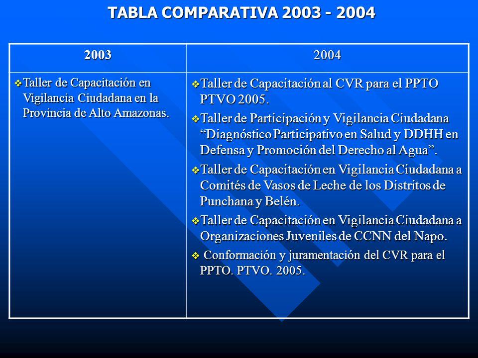 TABLA COMPARATIVA 2003 - 2004 2003. 2004. Taller de Capacitación en Vigilancia Ciudadana en la Provincia de Alto Amazonas.