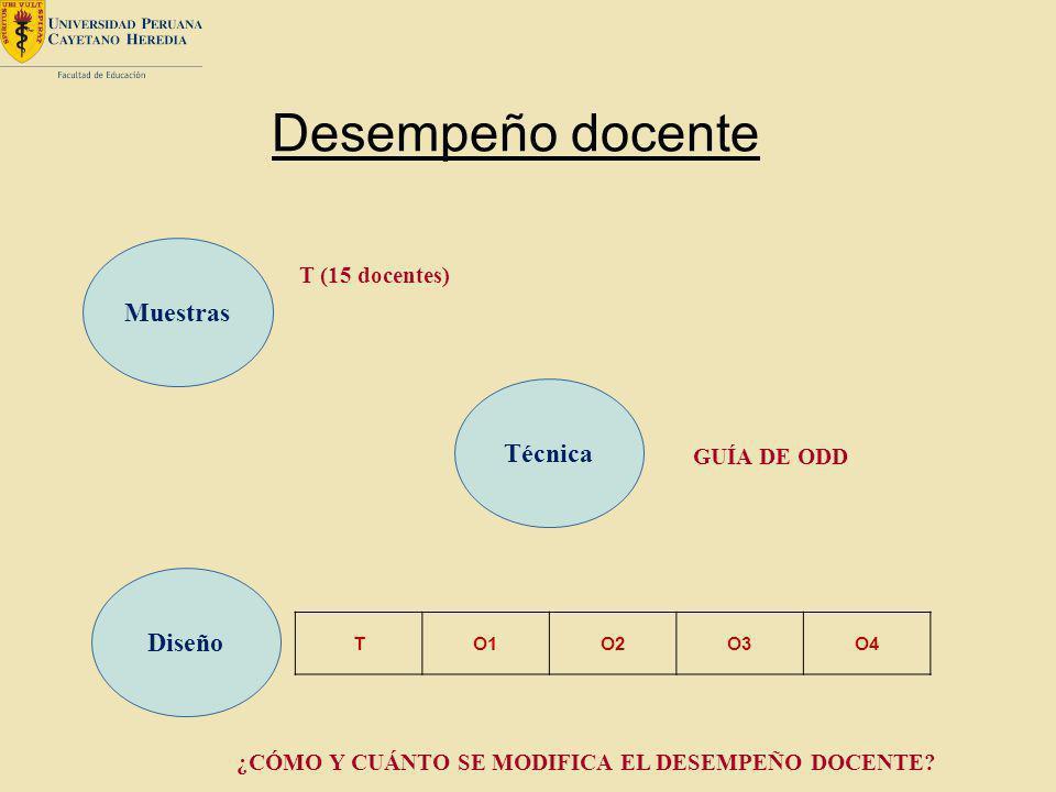 ¿CÓMO Y CUÁNTO SE MODIFICA EL DESEMPEÑO DOCENTE