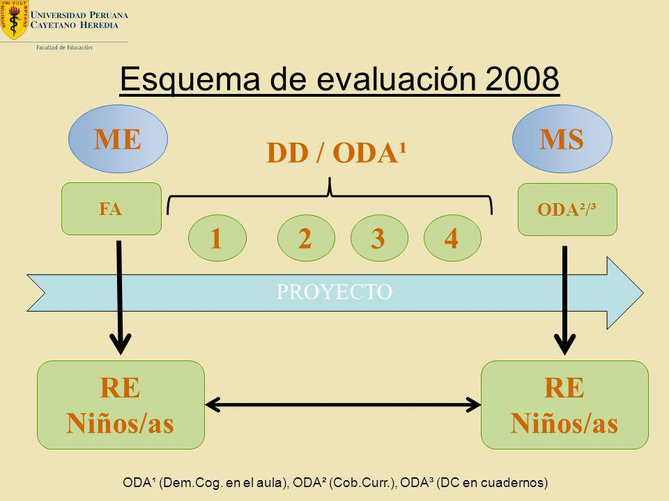 Esquema de evaluación 2008 ME MS DD / ODA¹ 1 2 3 4 RE Niños/as RE