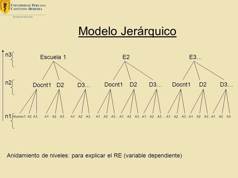 Modelo Jerárquico n3 Escuela 1 E2 E3… n2 Docnt1 D2 D3… Docnt1 D2 D3…