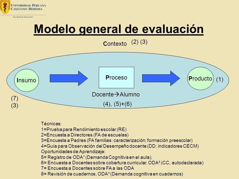 Modelo general de evaluación