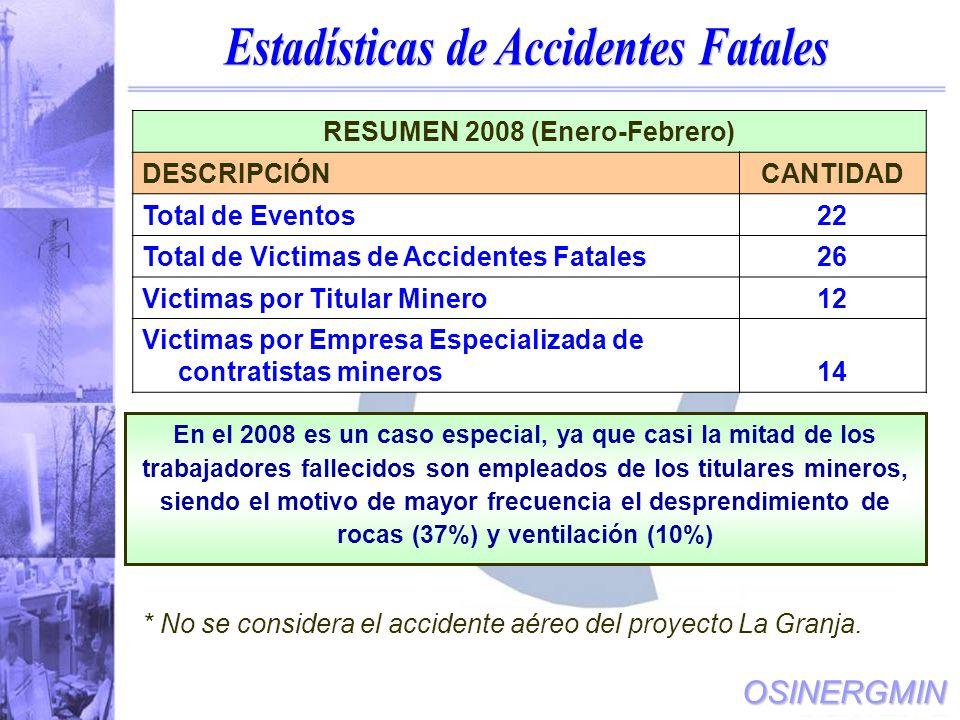 Estadísticas de Accidentes Fatales RESUMEN 2008 (Enero-Febrero)