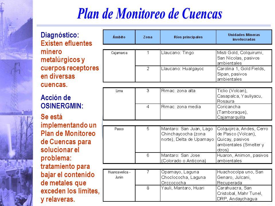 Plan de Monitoreo de Cuencas