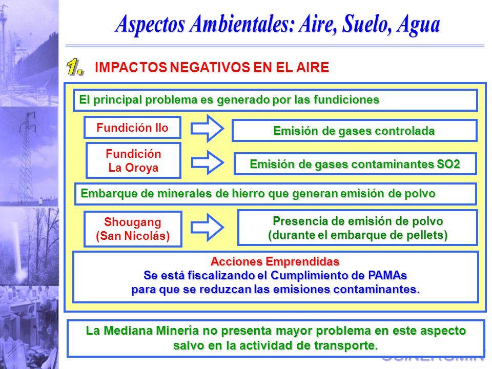 Aspectos Ambientales: Aire, Suelo, Agua