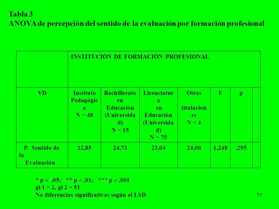 Tabla 3 ANOVA de percepción del sentido de la evaluación por formación profesional. INSTITUCIÓN DE FORMACIÓN PROFESIONAL.