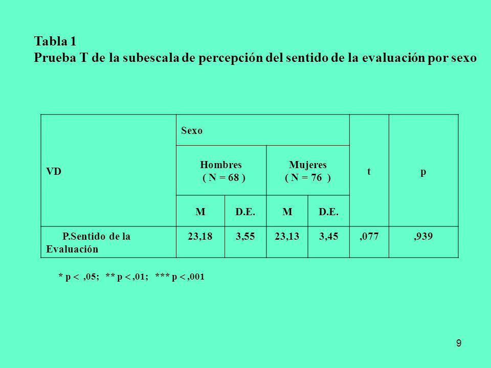 Tabla 1 Prueba T de la subescala de percepción del sentido de la evaluación por sexo. VD. Sexo. t.