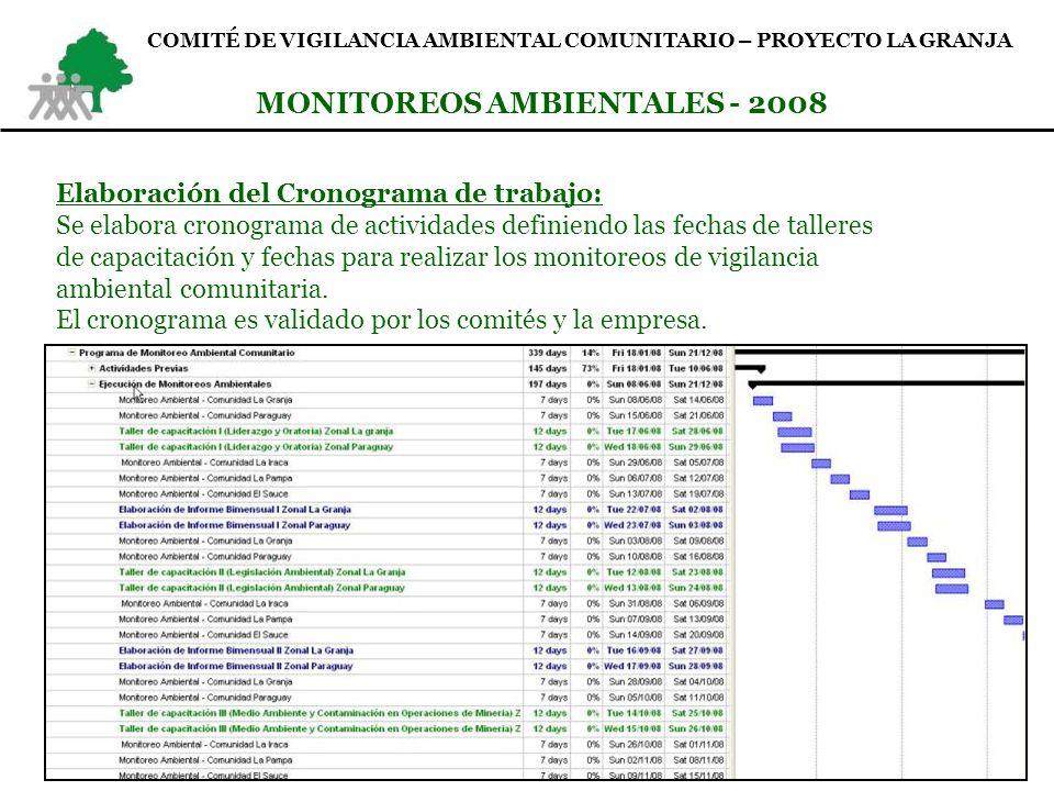 MONITOREOS AMBIENTALES - 2008