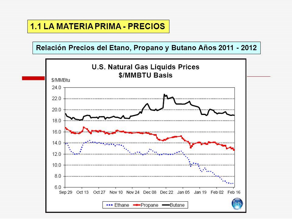 Relación Precios del Etano, Propano y Butano Años 2011 - 2012