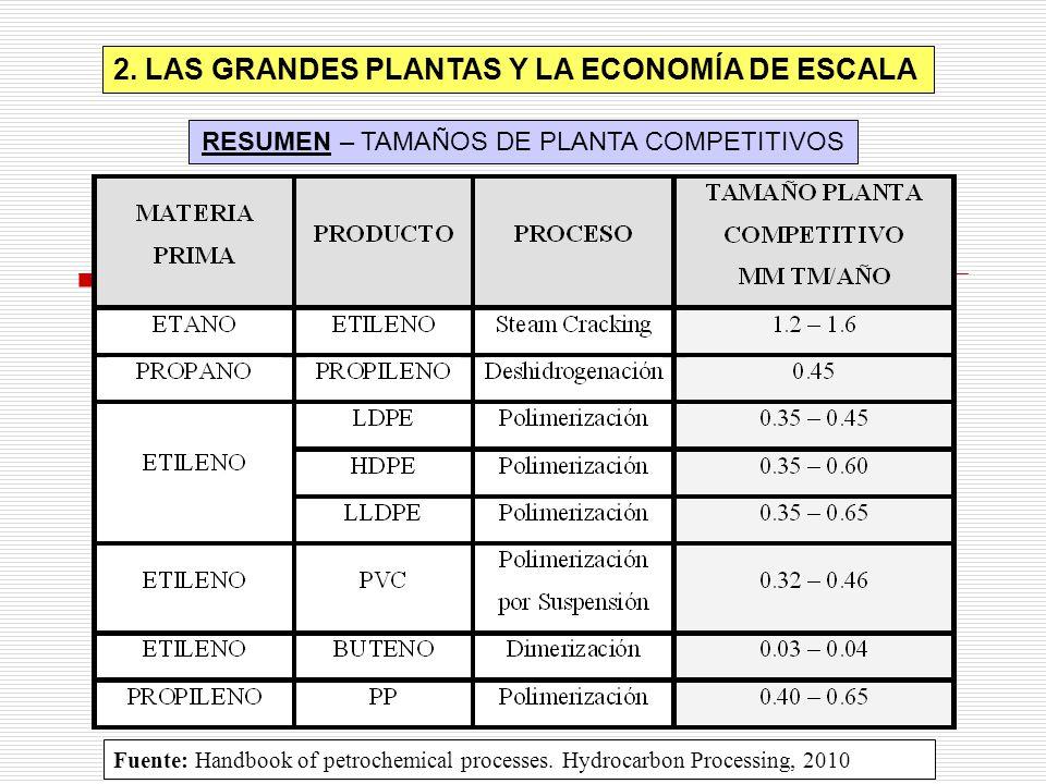 RESUMEN – TAMAÑOS DE PLANTA COMPETITIVOS