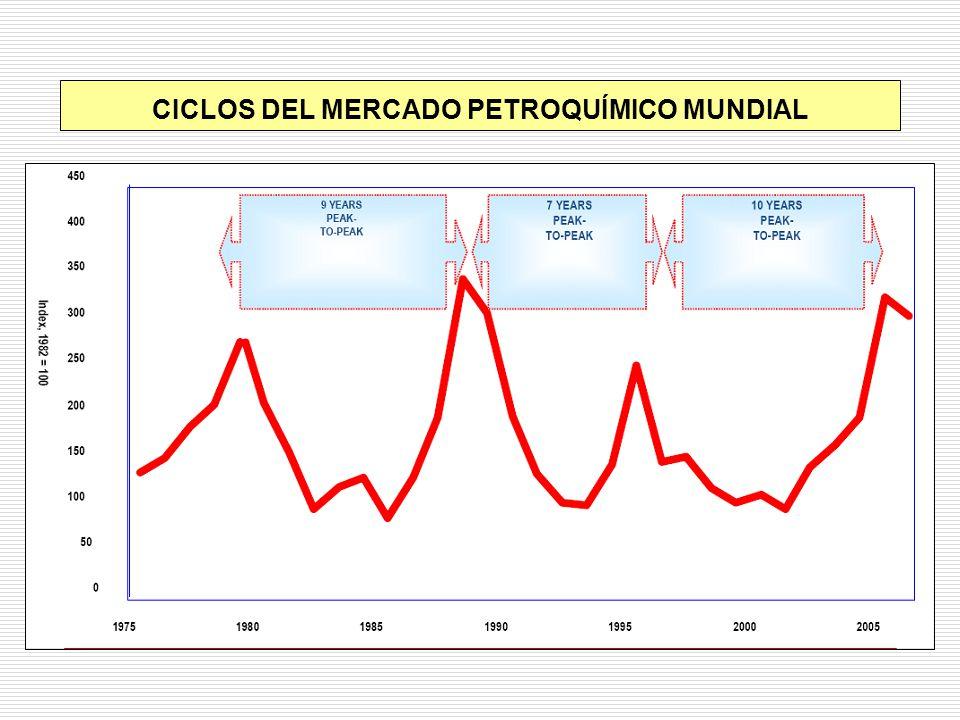 CICLOS DEL MERCADO PETROQUÍMICO MUNDIAL