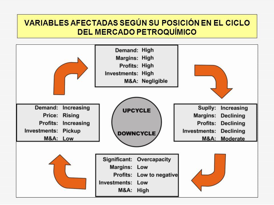 VARIABLES AFECTADAS SEGÚN SU POSICIÓN EN EL CICLO DEL MERCADO PETROQUÍMICO