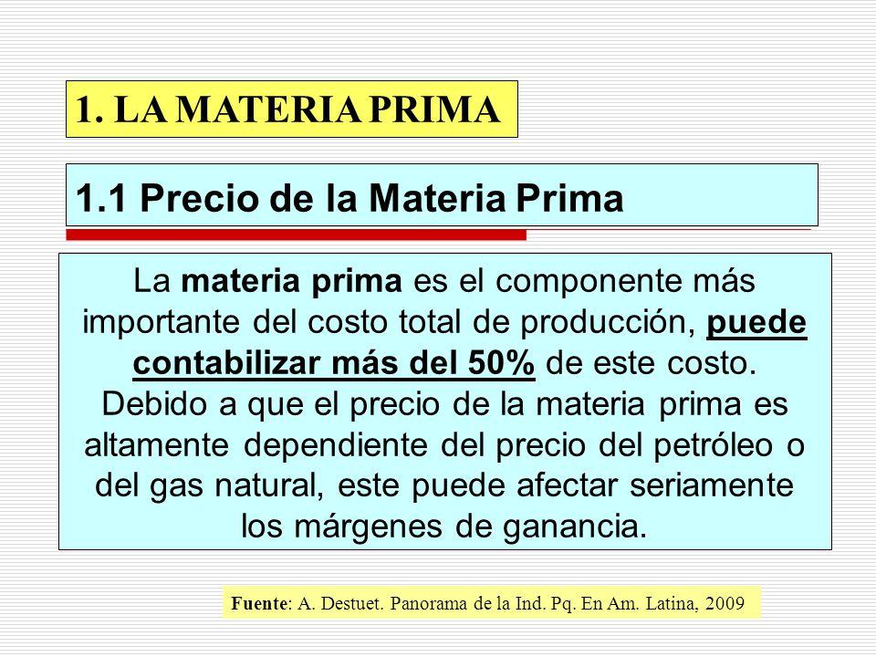 1.1 Precio de la Materia Prima