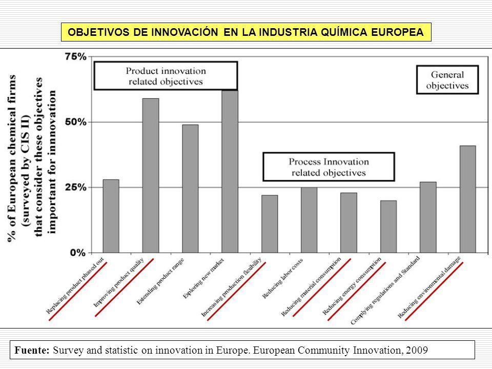 OBJETIVOS DE INNOVACIÓN EN LA INDUSTRIA QUÍMICA EUROPEA
