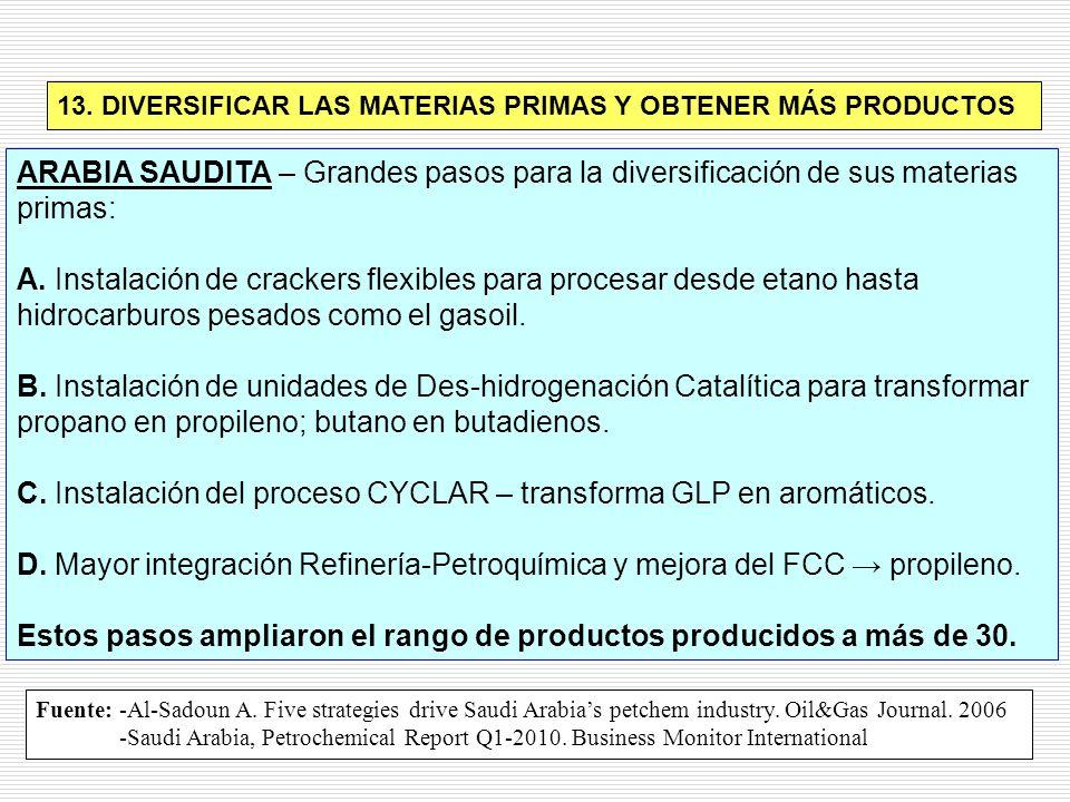 C. Instalación del proceso CYCLAR – transforma GLP en aromáticos.
