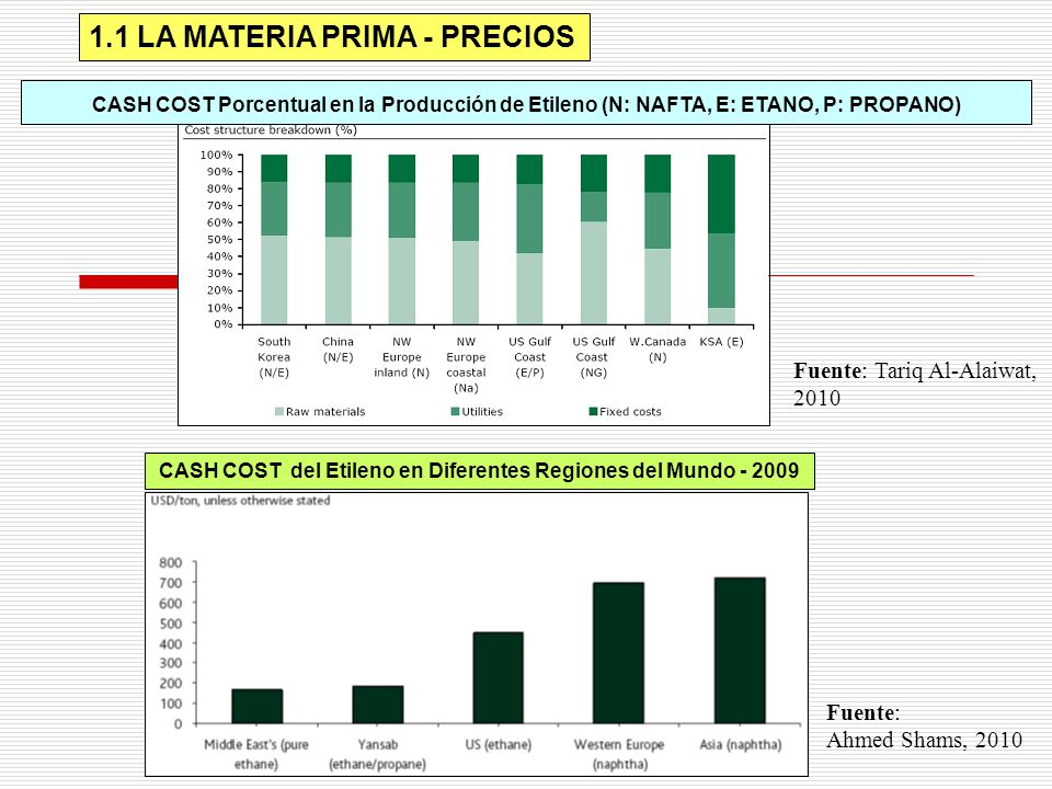 CASH COST del Etileno en Diferentes Regiones del Mundo - 2009