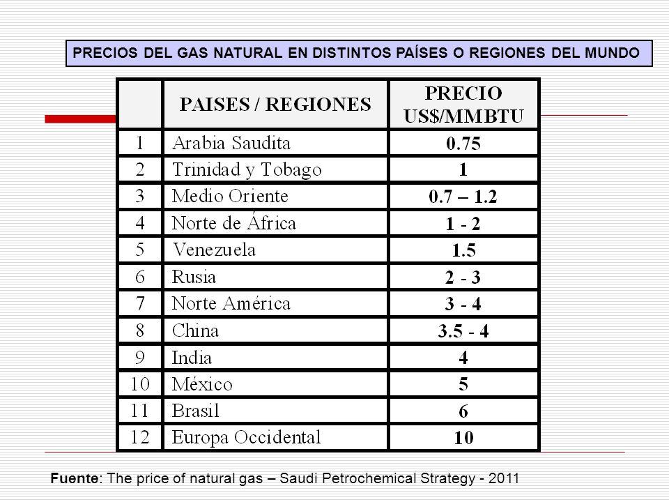 PRECIOS DEL GAS NATURAL EN DISTINTOS PAÍSES O REGIONES DEL MUNDO
