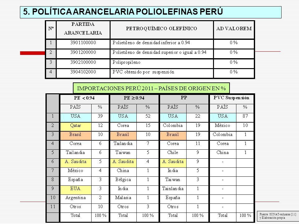 IMPORTACIONES PERÚ 2011 – PAÍSES DE ORIGEN EN %
