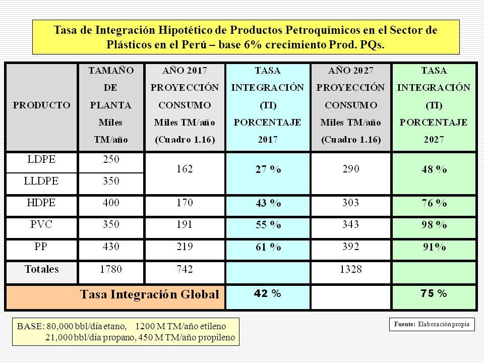 Tasa de Integración Hipotético de Productos Petroquímicos en el Sector de Plásticos en el Perú – base 6% crecimiento Prod. PQs.