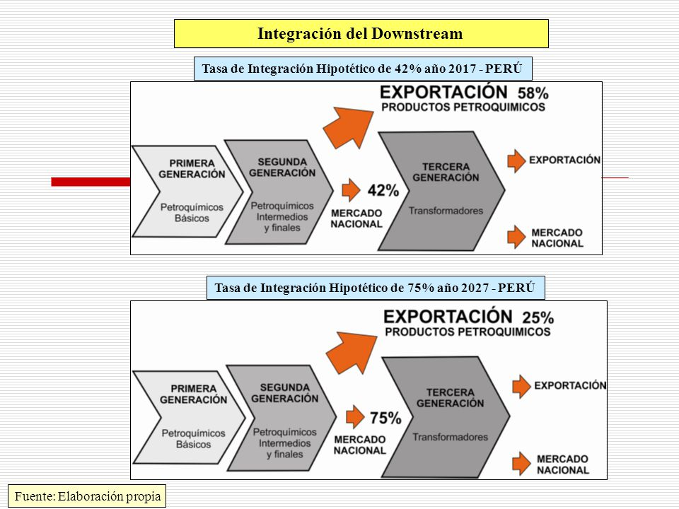 Integración del Downstream