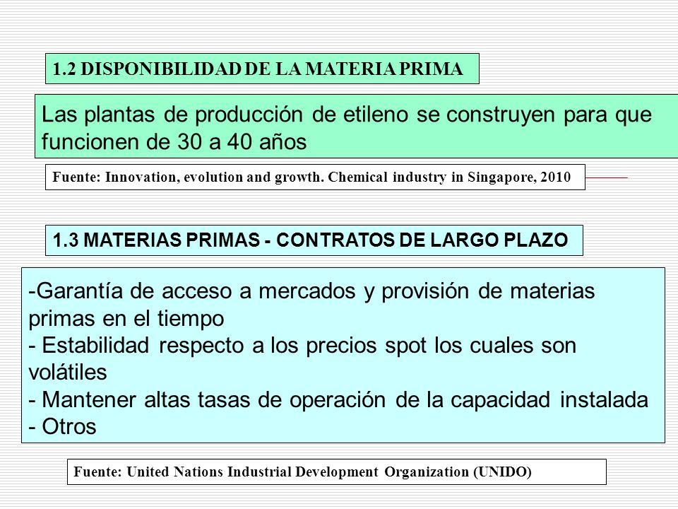 1.2 DISPONIBILIDAD DE LA MATERIA PRIMA
