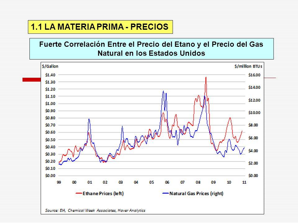 1.1 LA MATERIA PRIMA - PRECIOS